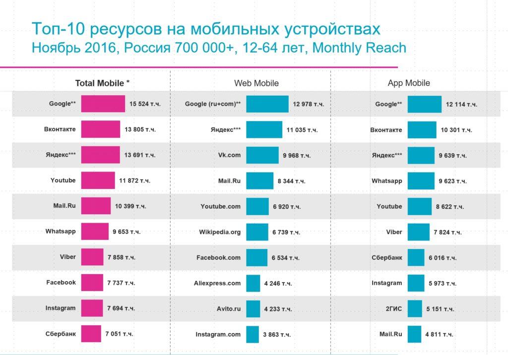 ТОП-10 ресурсов по мобильным устройствам 2016