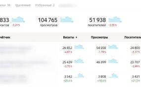 Как посмотреть статистику с нескольких счетчиков Яндекс Метрики